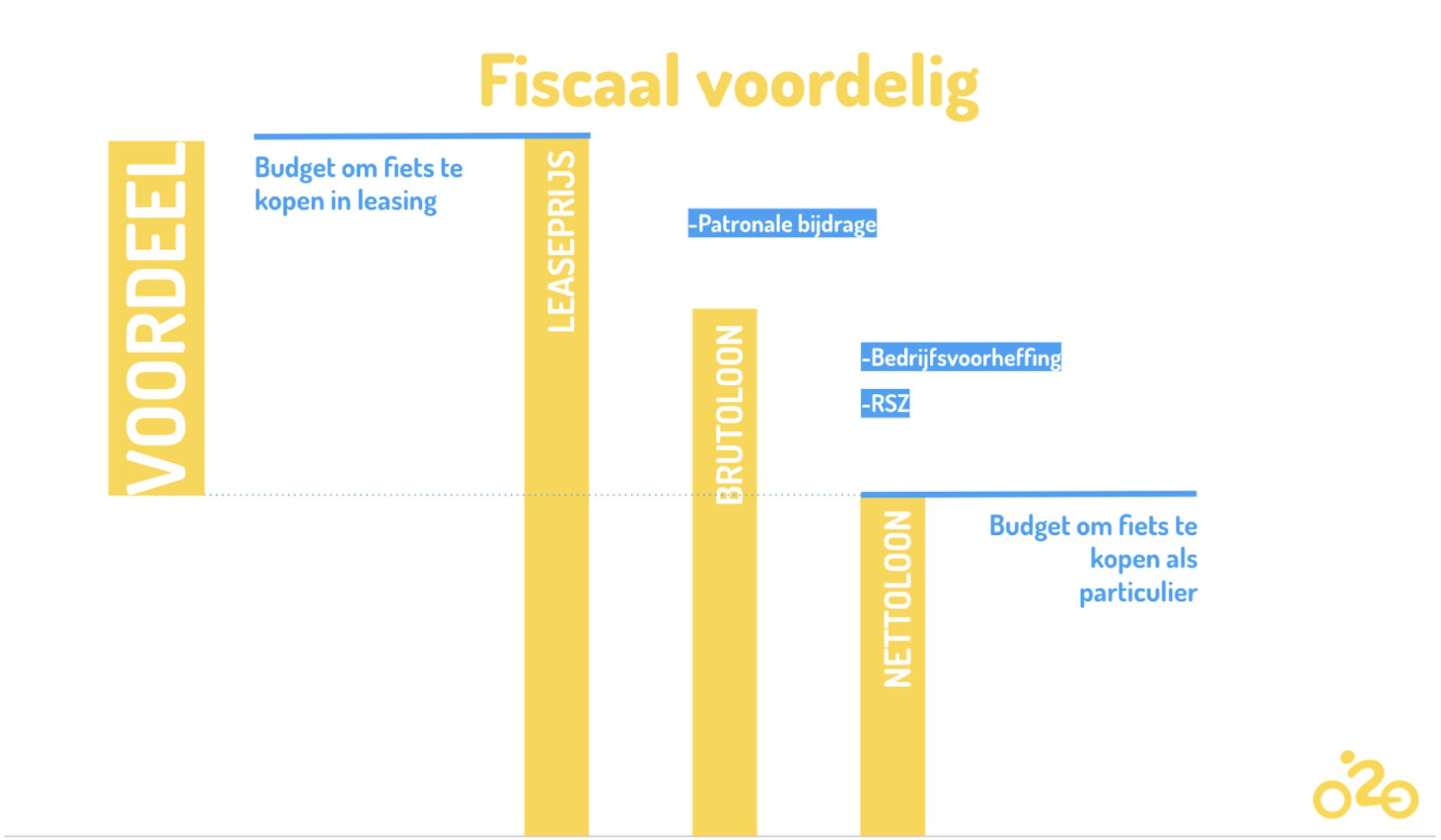 fietsleasing fiscaal voordeel